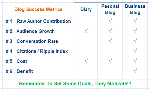 blog success metrics