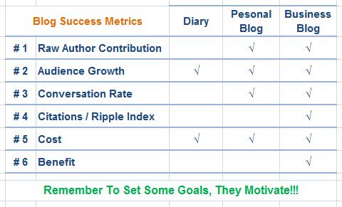 blog success metrics