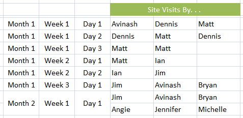 visits by unique visitors 1