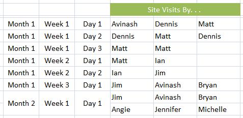 visits by unique visitors 1