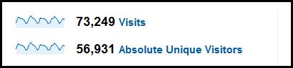 march unique visitors
