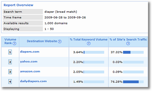 share of search broad match compete