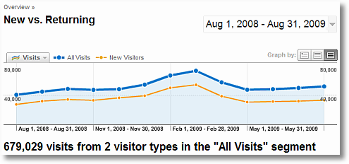 all visits comparison with new visits