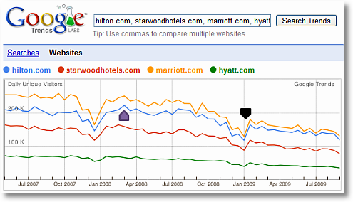 google trends for websites hilton starwood hyatt