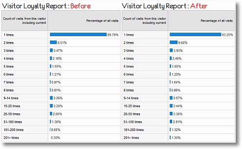 branding campaign visitor loyalty report sm