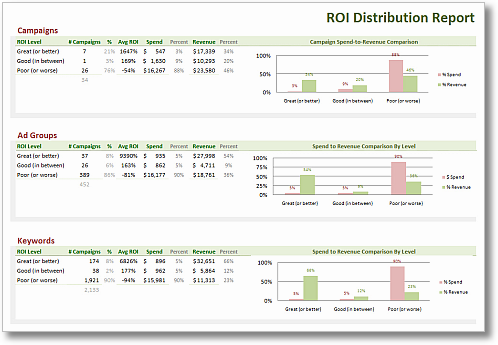clickequations search roi distribution report sm