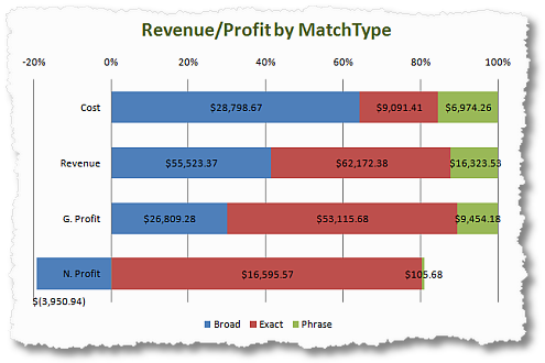 revenue and profit per keyword by match type clickequations