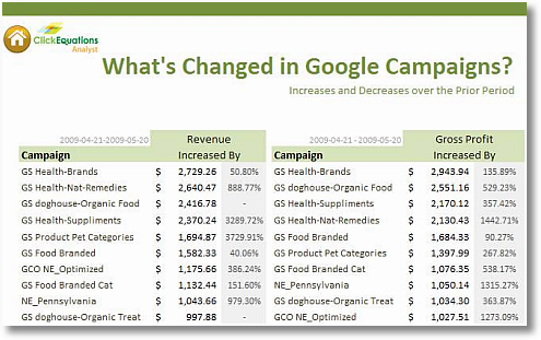 whats changed google paid search campaigns