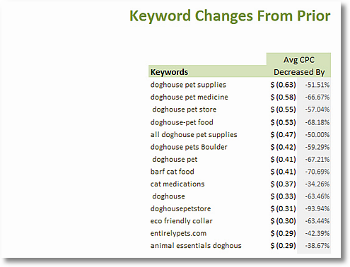average cost per click changes clickequations 1