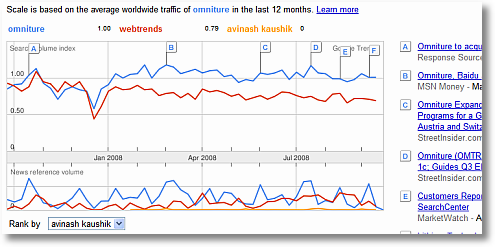 google trends omniture webtrends