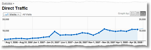 occams razor direct traffic trends