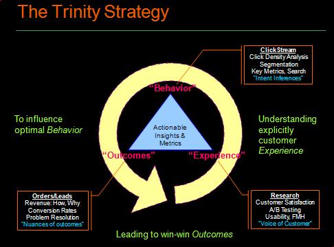 trinity web analytics strategy1