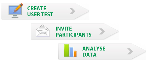 online usability testing