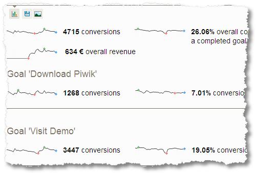 piwik open source web analytics