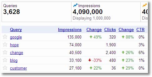 webmaster tools impression share