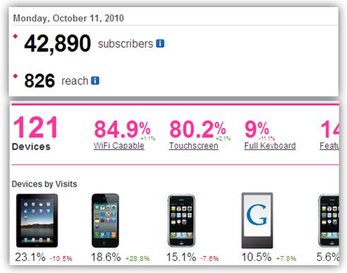 feedburner percent mobile