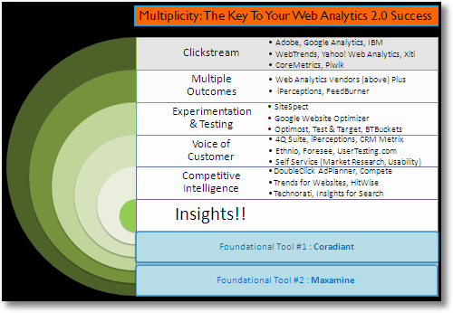 web analytics multiplicity