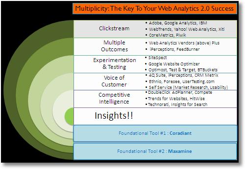 web analytics multiplicity