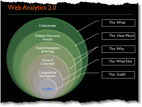 web analytics 2.0 demystified
