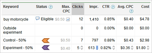 adwords campaign experiments