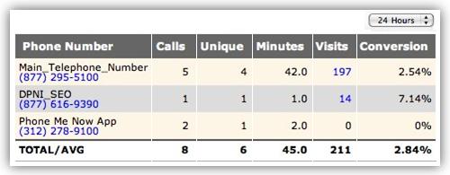 ifbyphone call tracking