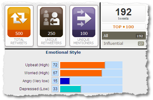 klout topsy analyzewords