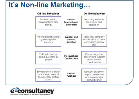 non 2Dline marketing