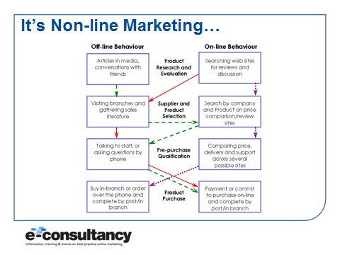 non 2Dline marketing customer behaviour