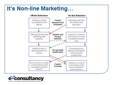 non 2Dline marketing customer behaviour