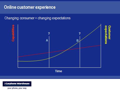 company capabilities customer expectations