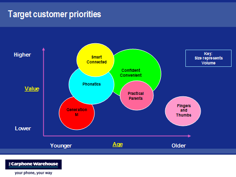 value of each customer persona