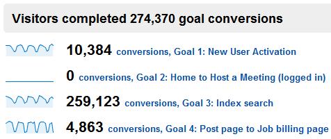 google analytics non profit conversion rate