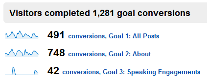google analytics blog conversion rate
