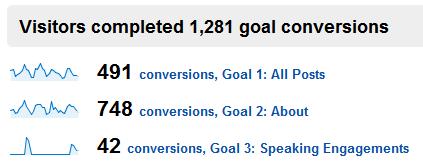 google analytics blog conversion rate