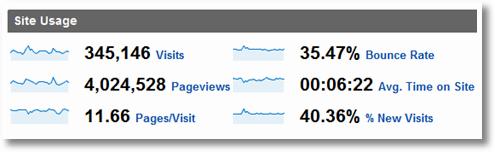 google analytics site overview 1