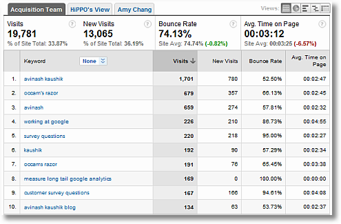 search traffic acquisition report sm