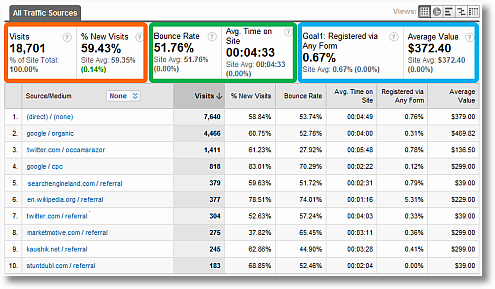 google analytics custom traffic sources report sm