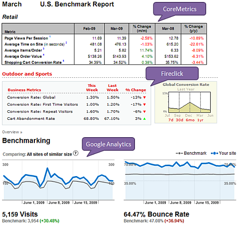 web analytics benchmarking report
