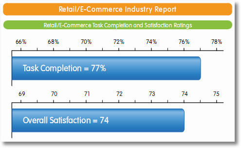 iperceptions retail ecommerce task completion report