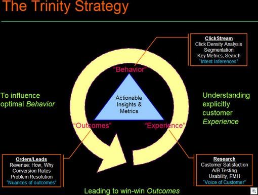 trinity strategy thumb