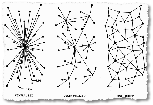centralized decentralized distributed