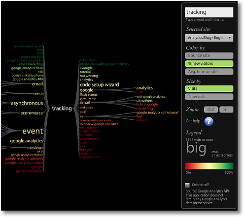 keyword tree tracking new visits sm