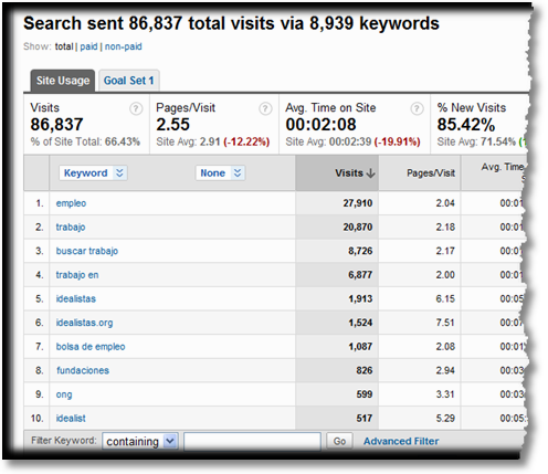 google analytics search summary report