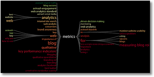 keyword tree metrics avinash sm