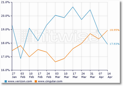 share of search hitwise