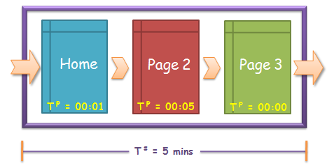 time spent on site 1