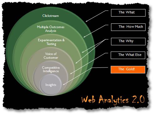 web analytics 20 2