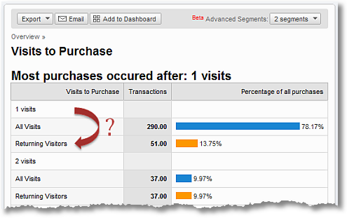google analytics visits to purchase 3