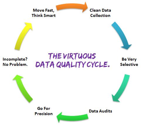 web data quality cycle