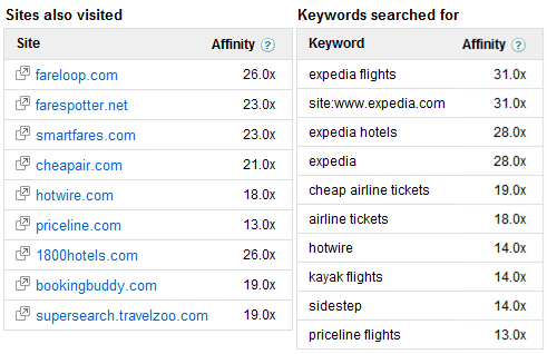 google ad planner site search affinity expedia.com